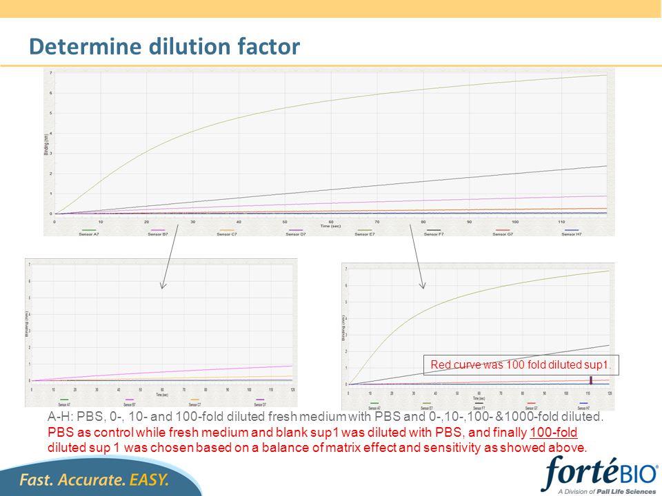 Determine dilution factor