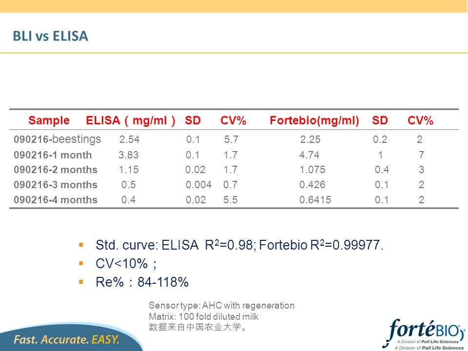 BLI vs ELISA Sample ELISA(mg/ml) SD CV% Fortebio(mg/ml) SD CV%
