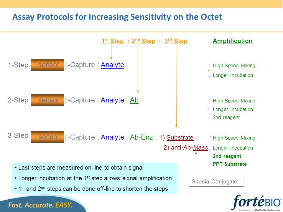 Assay Protocols for Increasing Sensitivity on the Octet