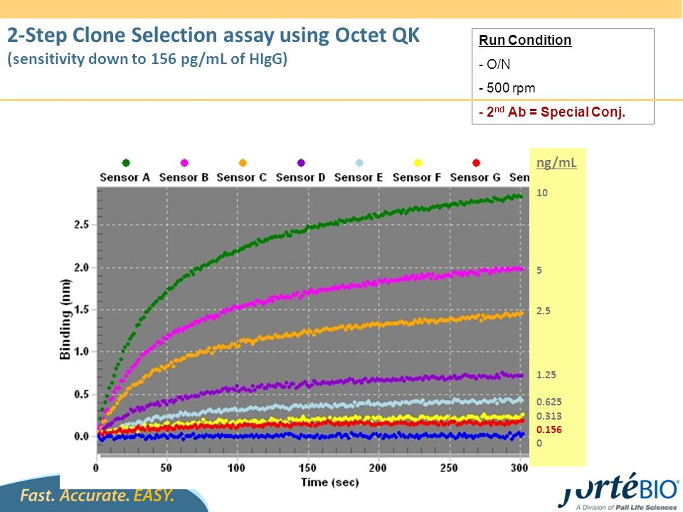 2-Step Clone Selection assay using Octet QK (sensitivity down to 156 pg/mL of HIgG)
