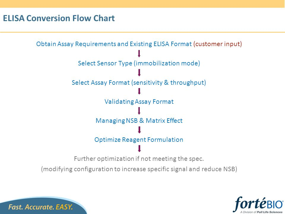 ELISA Conversion Flow Chart