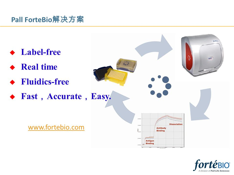 Label-free Real time Fluidics-free Fast,Accurate,Easy.