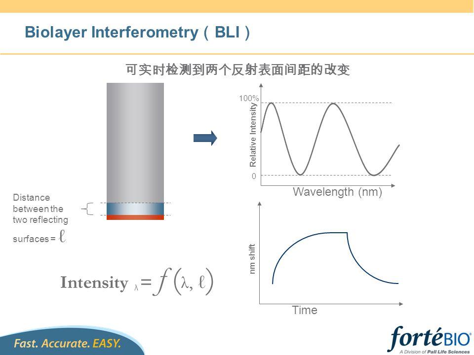 Intensity λ =ƒ(λ, ℓ) Biolayer Interferometry(BLI) 可实时检测到两个反射表面间距的改变
