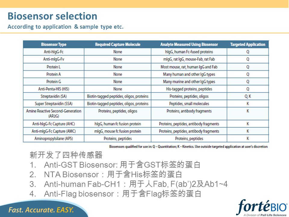Biosensor selection According to application & sample type etc.