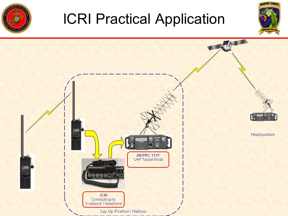 ICRI Practical Application