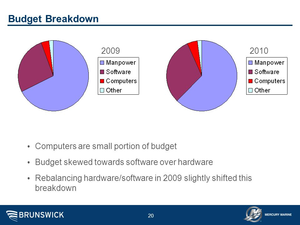 Budget Breakdown 2009 2010 Computers are small portion of budget