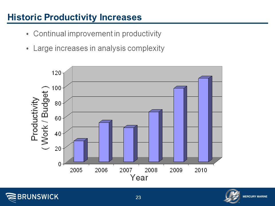 Historic Productivity Increases