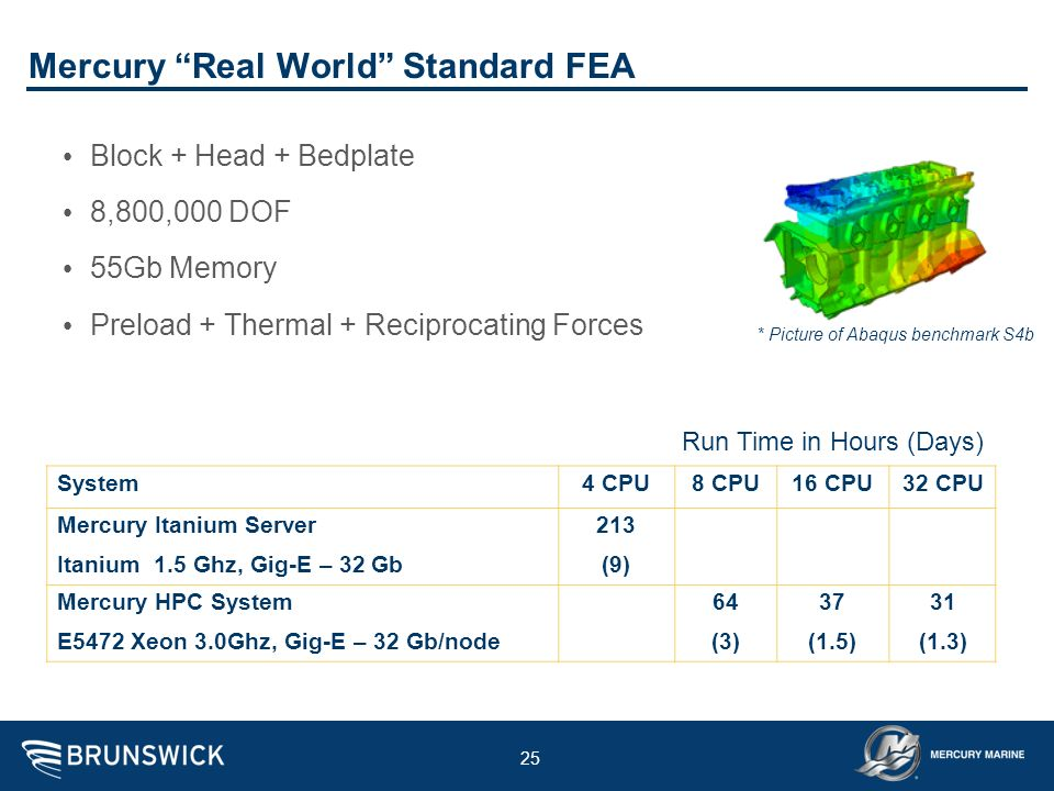 Mercury Real World Standard FEA