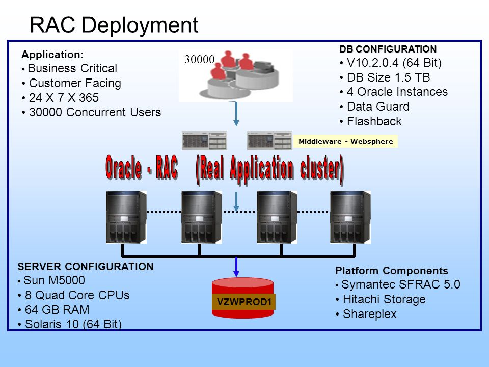 Oracle - RAC (Real Application cluster)
