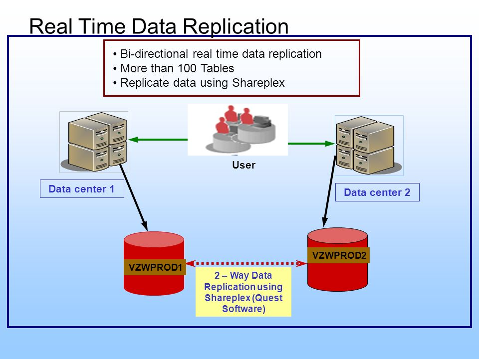 Real Time Data Replication