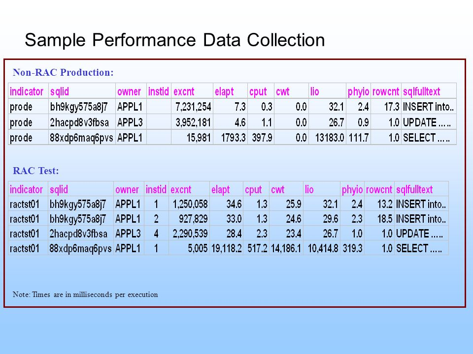 Sample Performance Data Collection