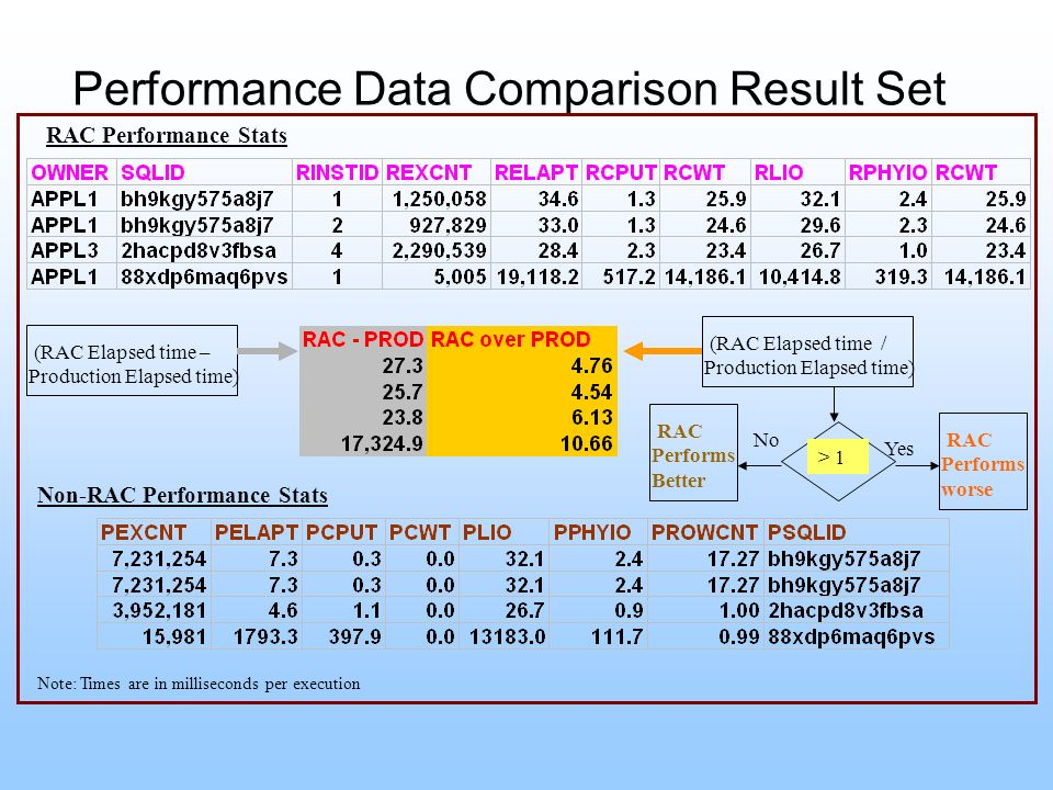 Performance Data Comparison Result Set