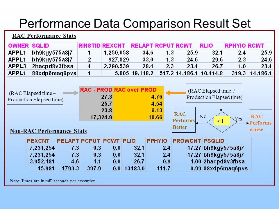 Performance Data Comparison Result Set
