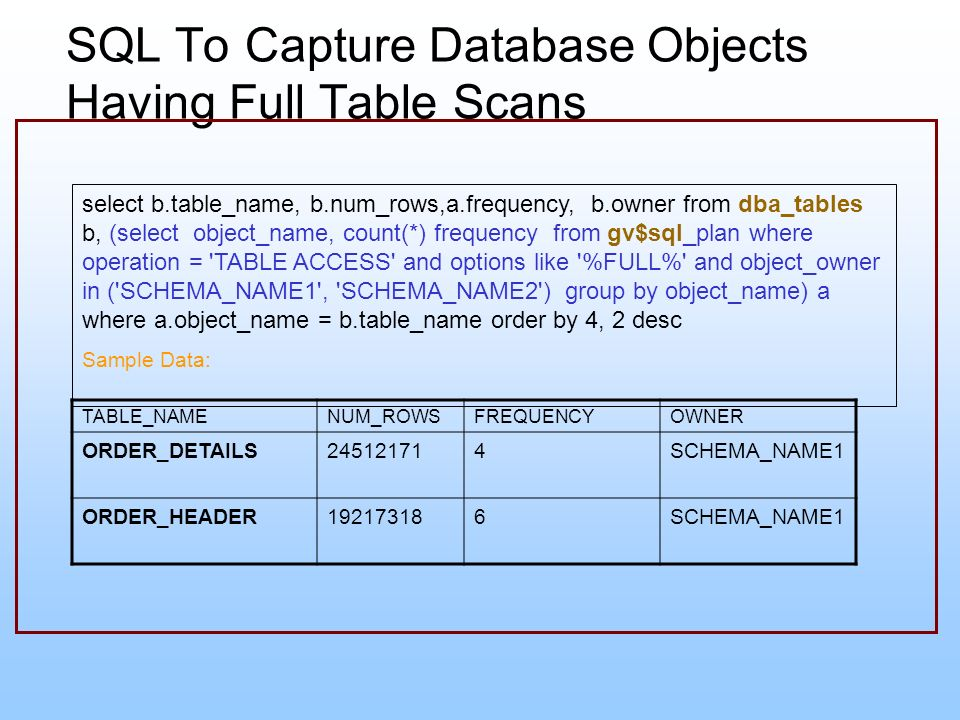 SQL To Capture Database Objects Having Full Table Scans