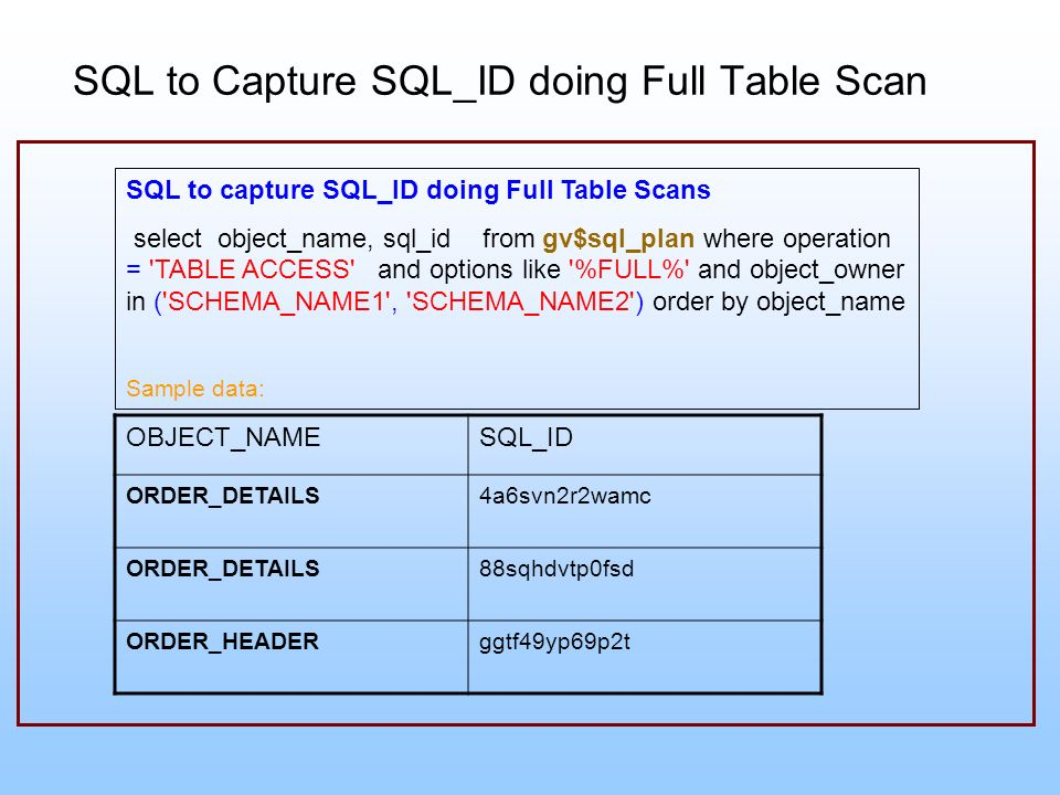 SQL to Capture SQL_ID doing Full Table Scan