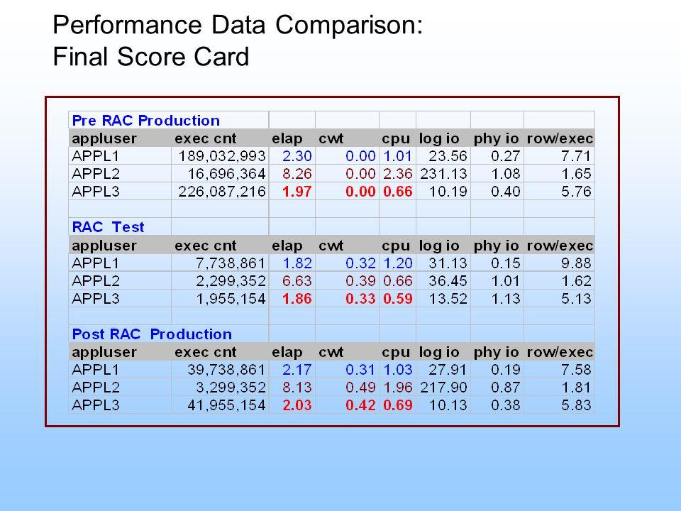 Performance Data Comparison: Final Score Card