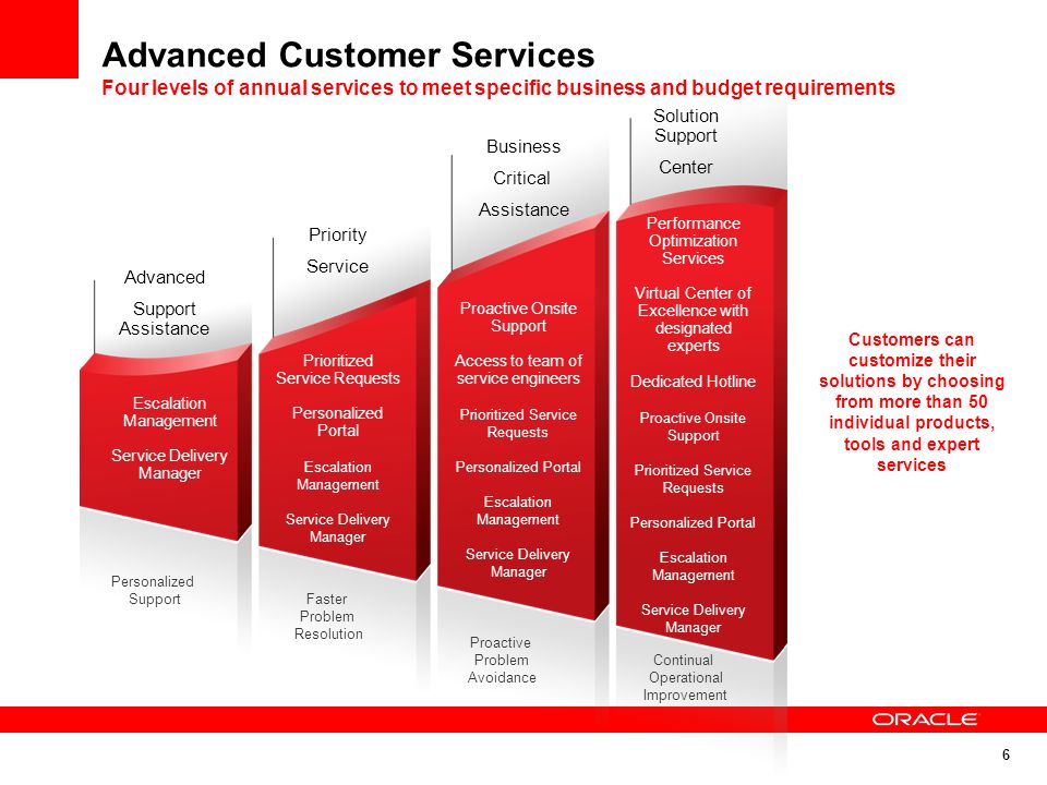 Advanced Customer Services Four levels of annual services to meet specific business and budget requirements