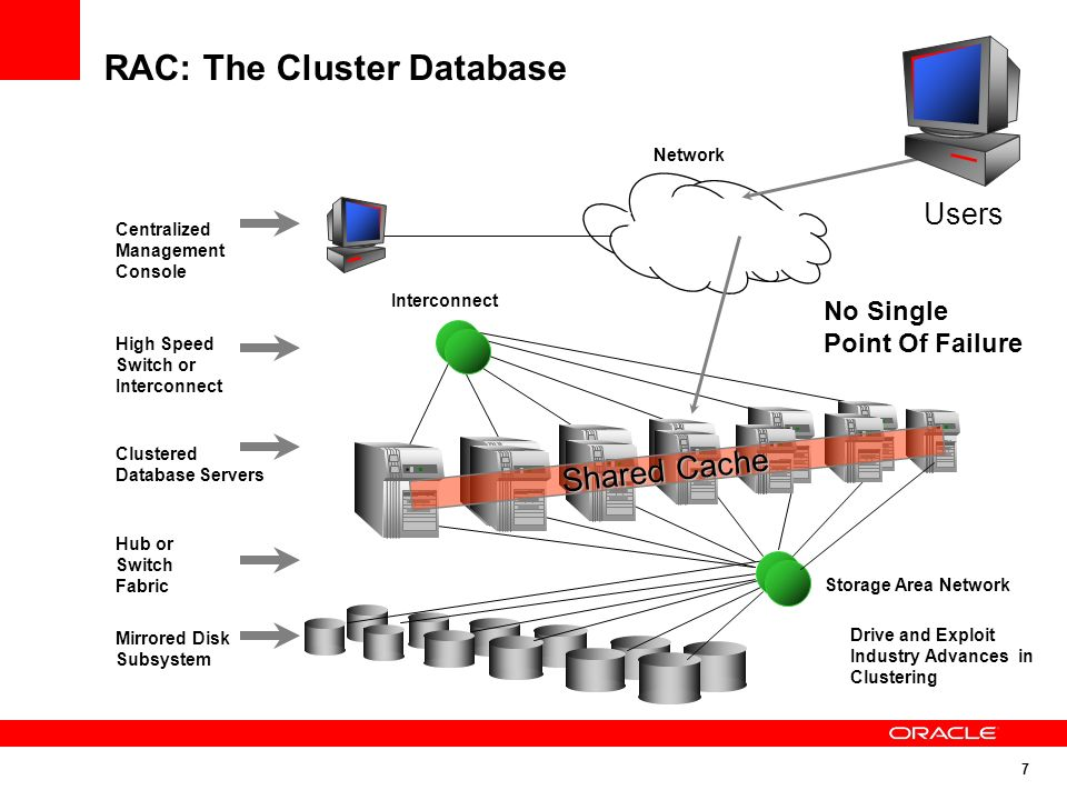 RAC: The Cluster Database