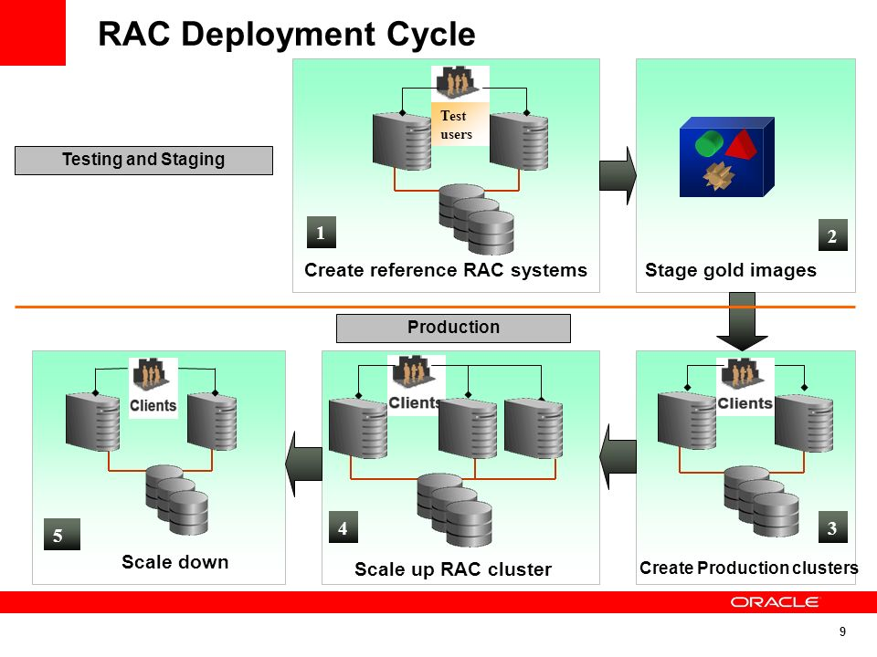 Create reference RAC systems Create Production clusters