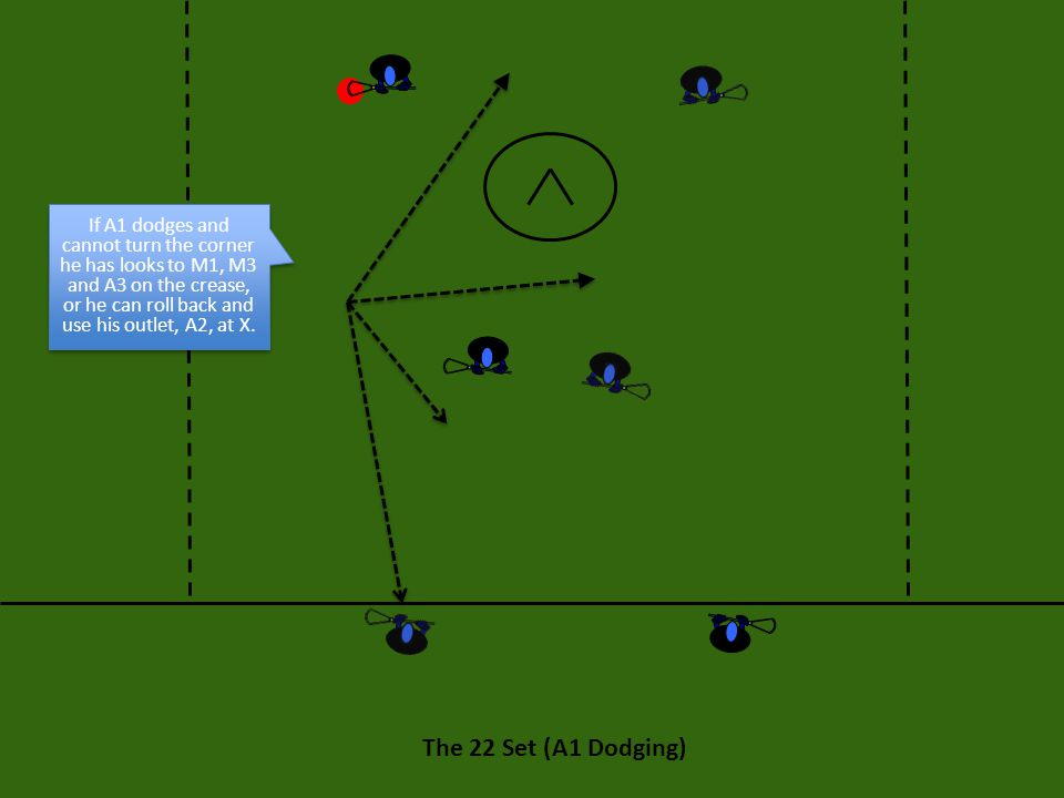 If A1 dodges and cannot turn the corner he has looks to M1, M3 and A3 on the crease, or he can roll back and use his outlet, A2, at X.