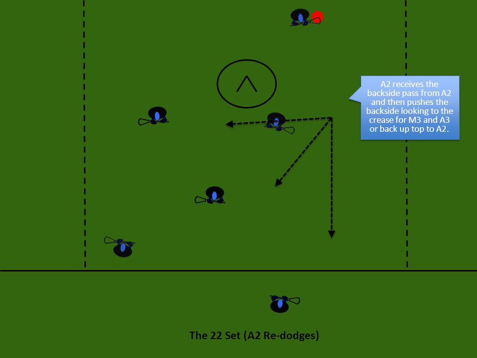 A2 receives the backside pass from A2 and then pushes the backside looking to the crease for M3 and A3 or back up top to A2.