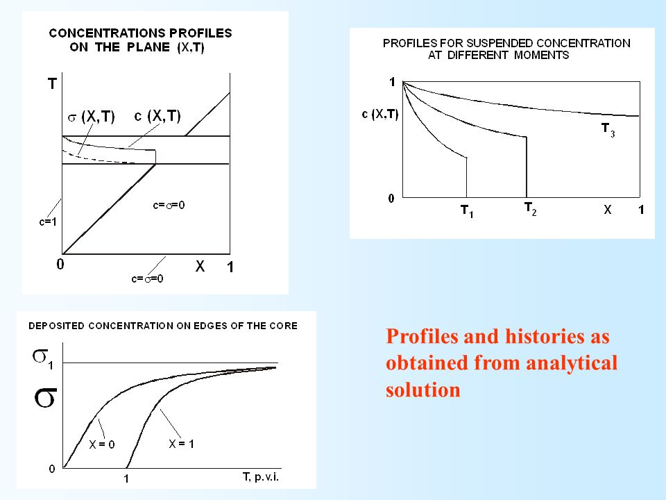Profiles and histories as obtained from analytical solution