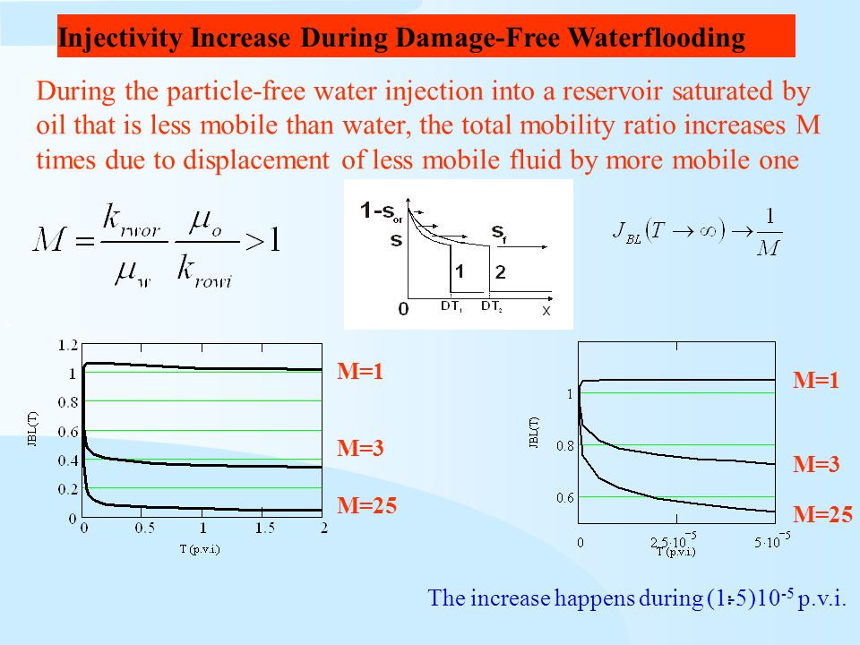 Injectivity Increase During Damage-Free Waterflooding