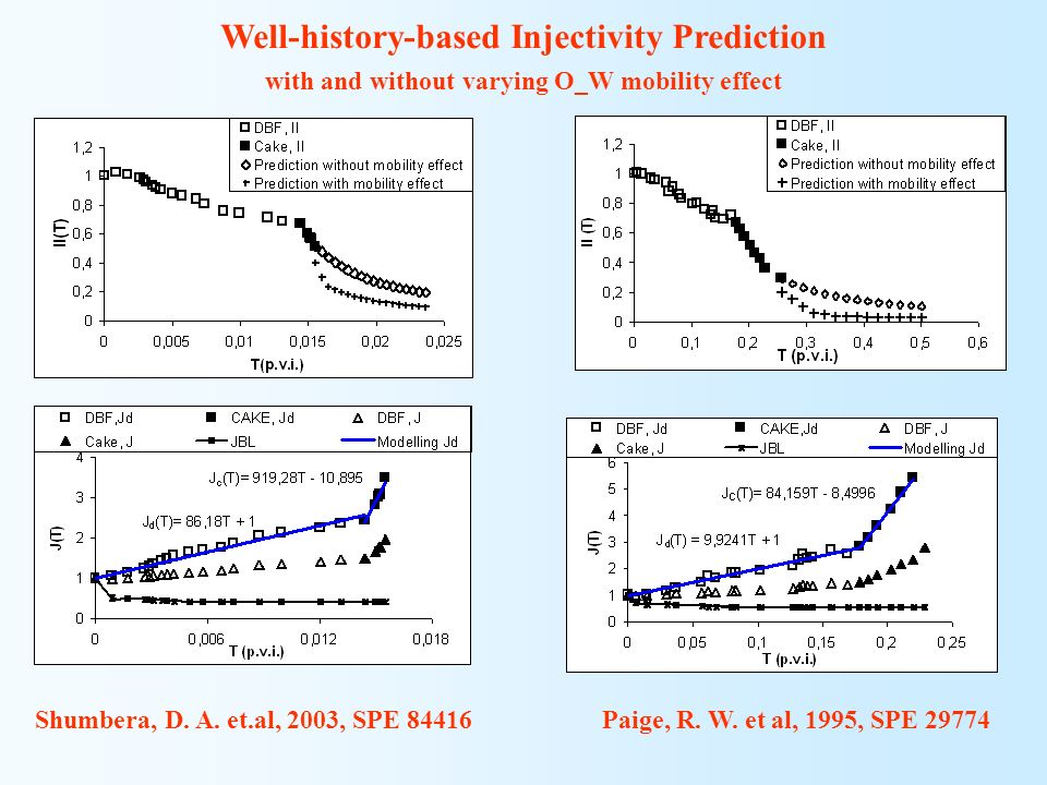 Well-history-based Injectivity Prediction