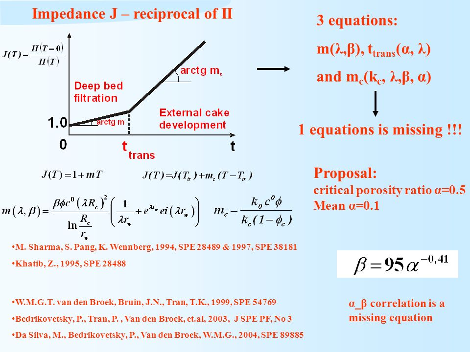 Impedance J – reciprocal of II 3 equations: m(λ,β), ttrans(α, λ)