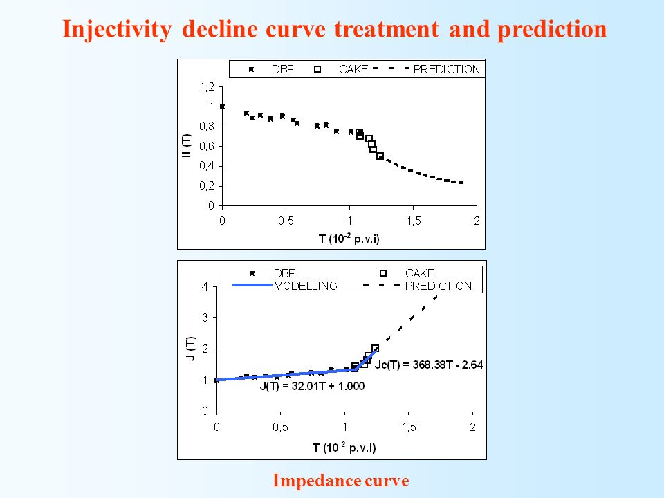 Injectivity decline curve treatment and prediction