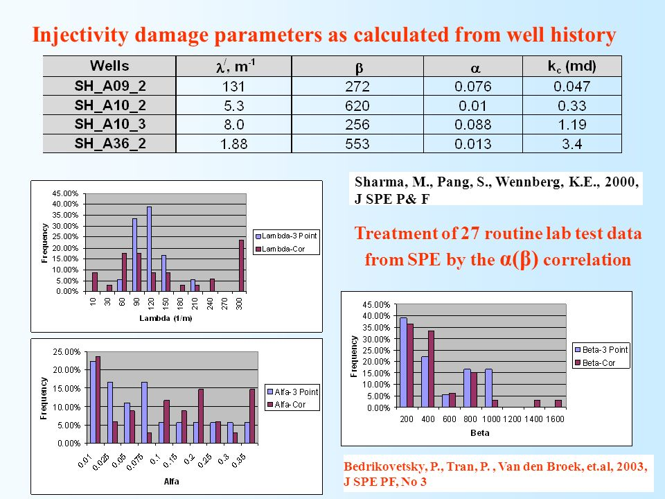 Injectivity damage parameters as calculated from well history