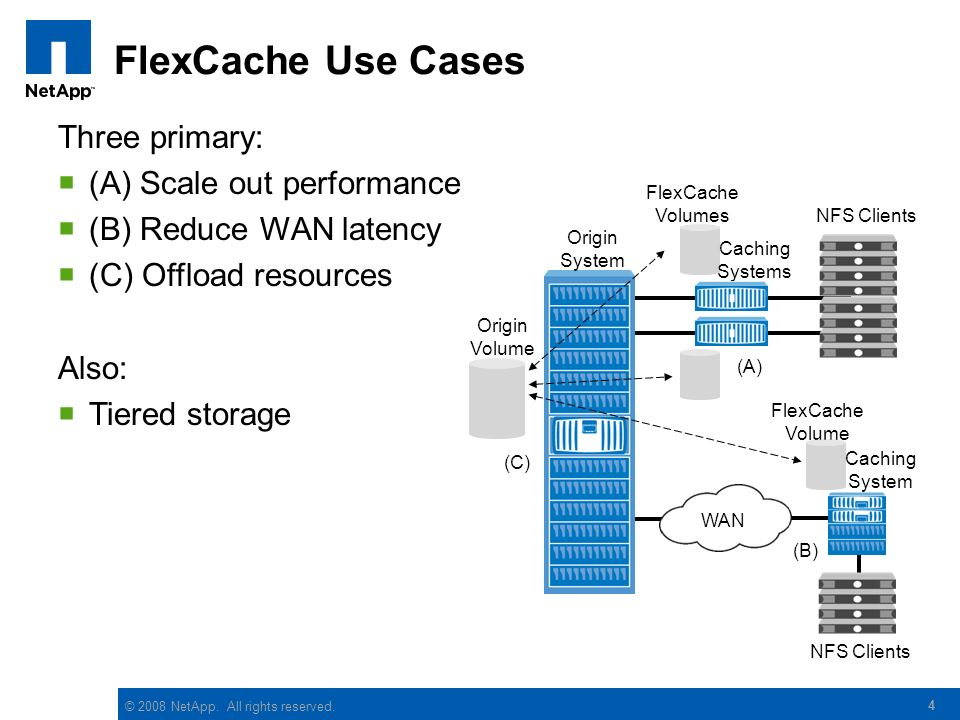 FlexCache Use Cases Three primary: (A) Scale out performance