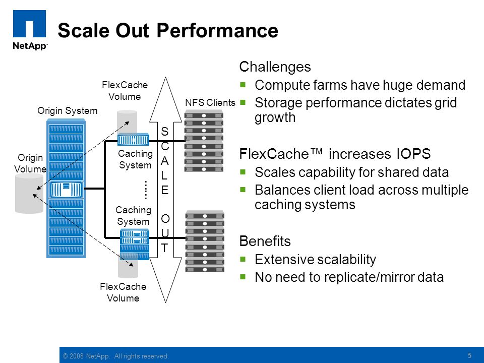Scale Out Performance Challenges FlexCache™ increases IOPS Benefits