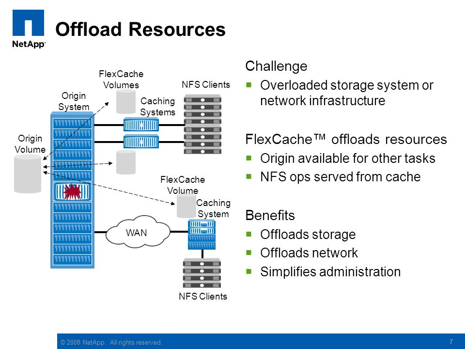 Offload Resources Challenge FlexCache™ offloads resources Benefits