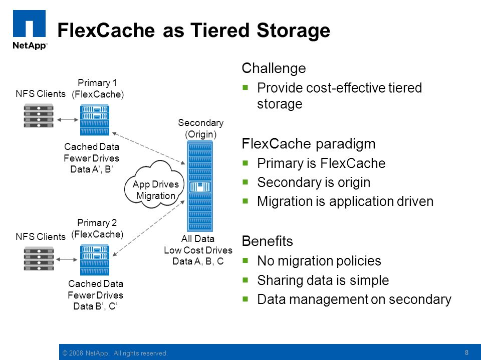 FlexCache as Tiered Storage