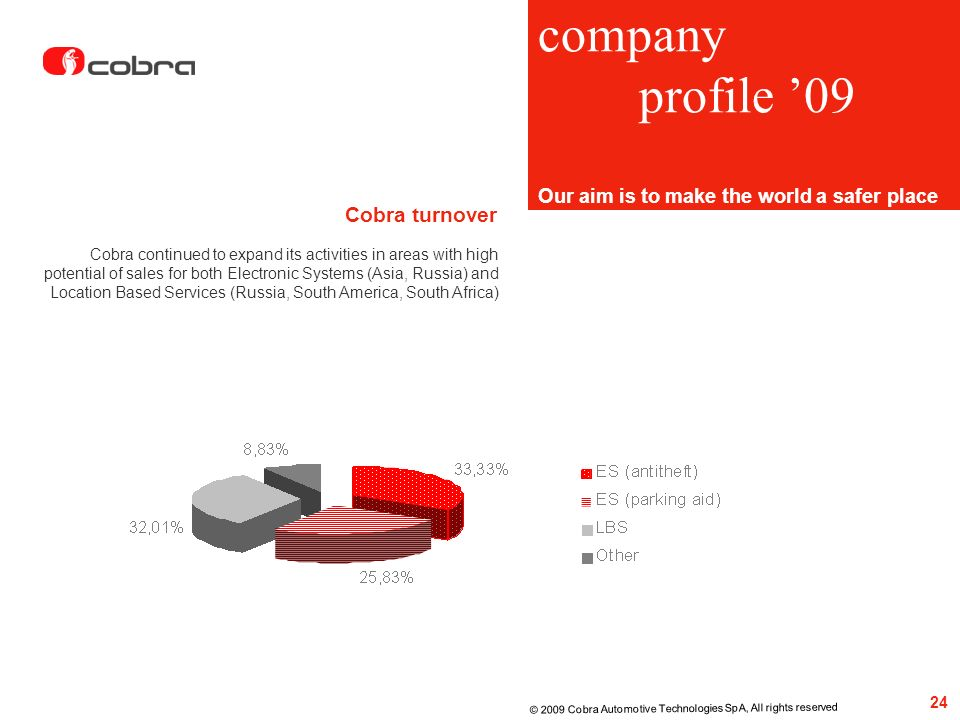 company profile '09 Cobra turnover