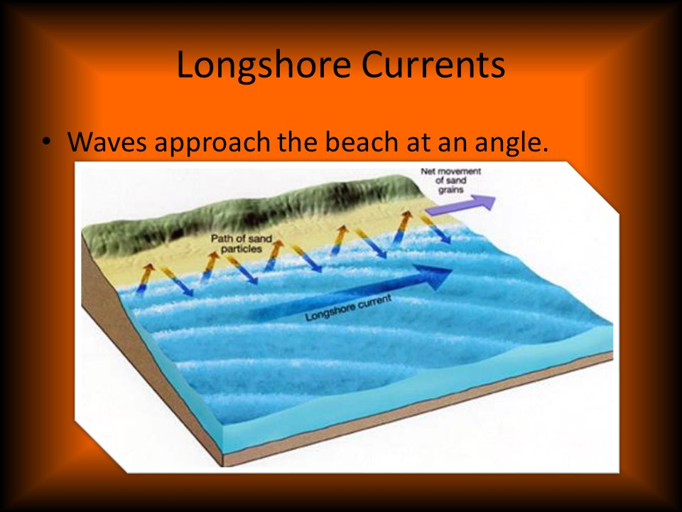 Longshore Currents Waves approach the beach at an angle.