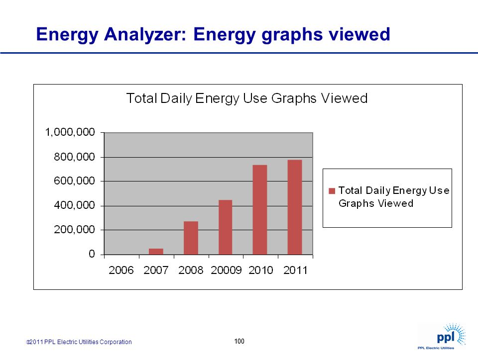 Energy Analyzer: Energy graphs viewed