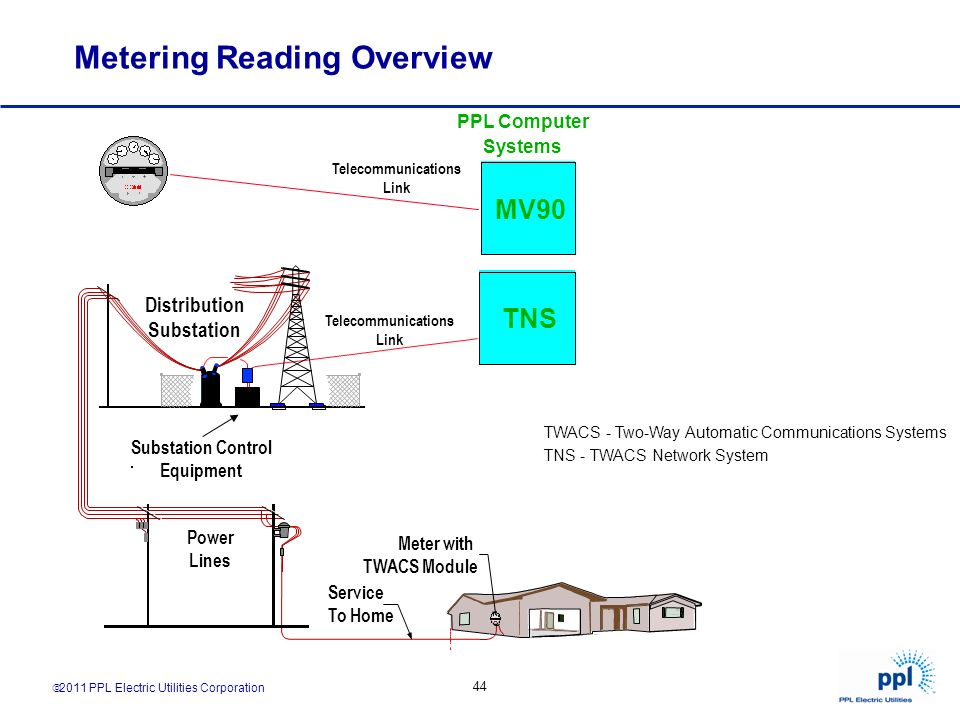 Metering Reading Overview