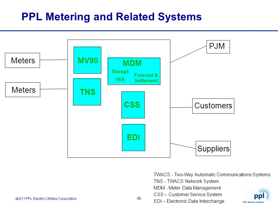 PPL Metering and Related Systems