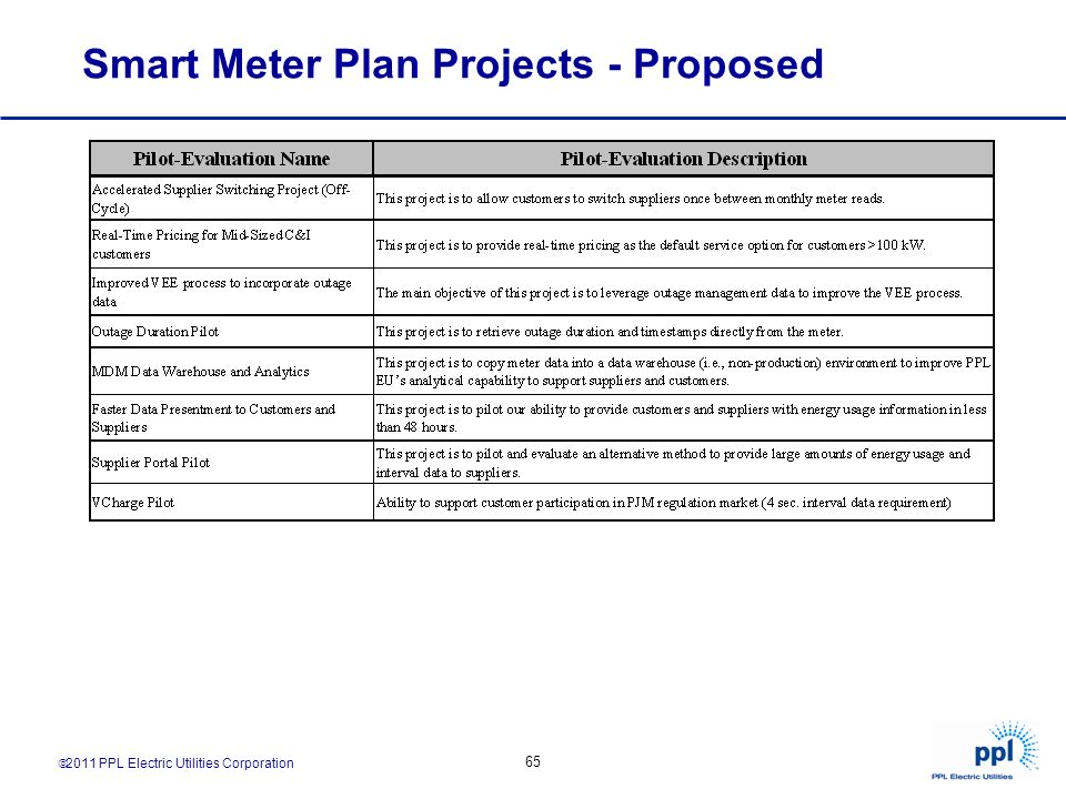 Smart Meter Plan Projects - Proposed