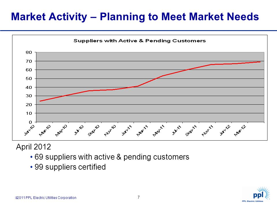 Market Activity – Planning to Meet Market Needs