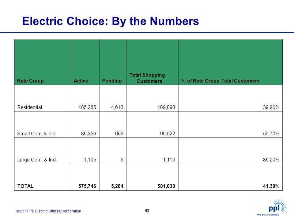 Electric Choice: By the Numbers