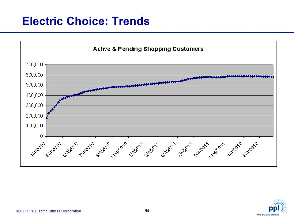 Electric Choice: Trends
