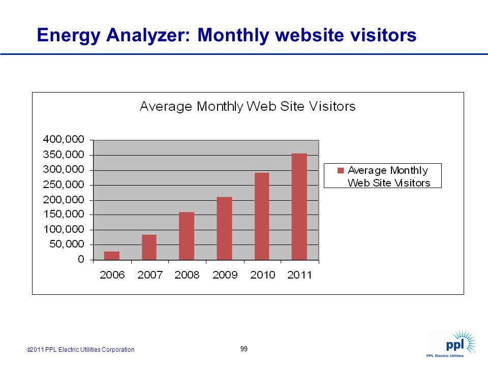 Energy Analyzer: Monthly website visitors