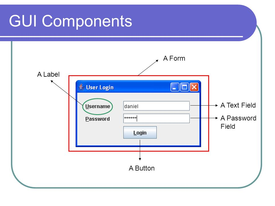 GUI Components A Form A Label A Text Field A Password Field A Button