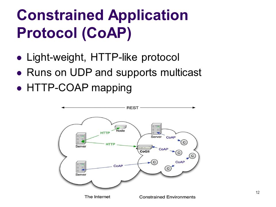 Constrained Application Protocol (CoAP)