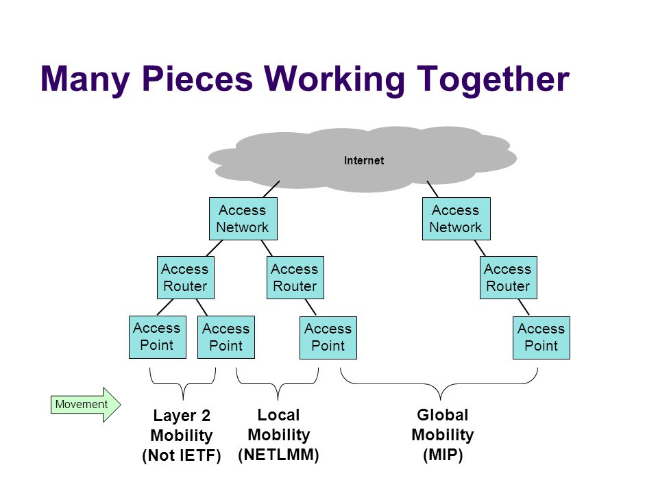 Many Pieces Working Together