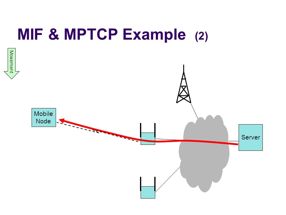 MIF & MPTCP Example (2) Movement Mobile Node Server