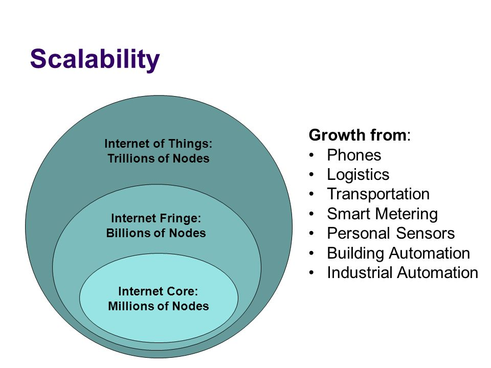 Scalability Growth from: Phones Logistics Transportation